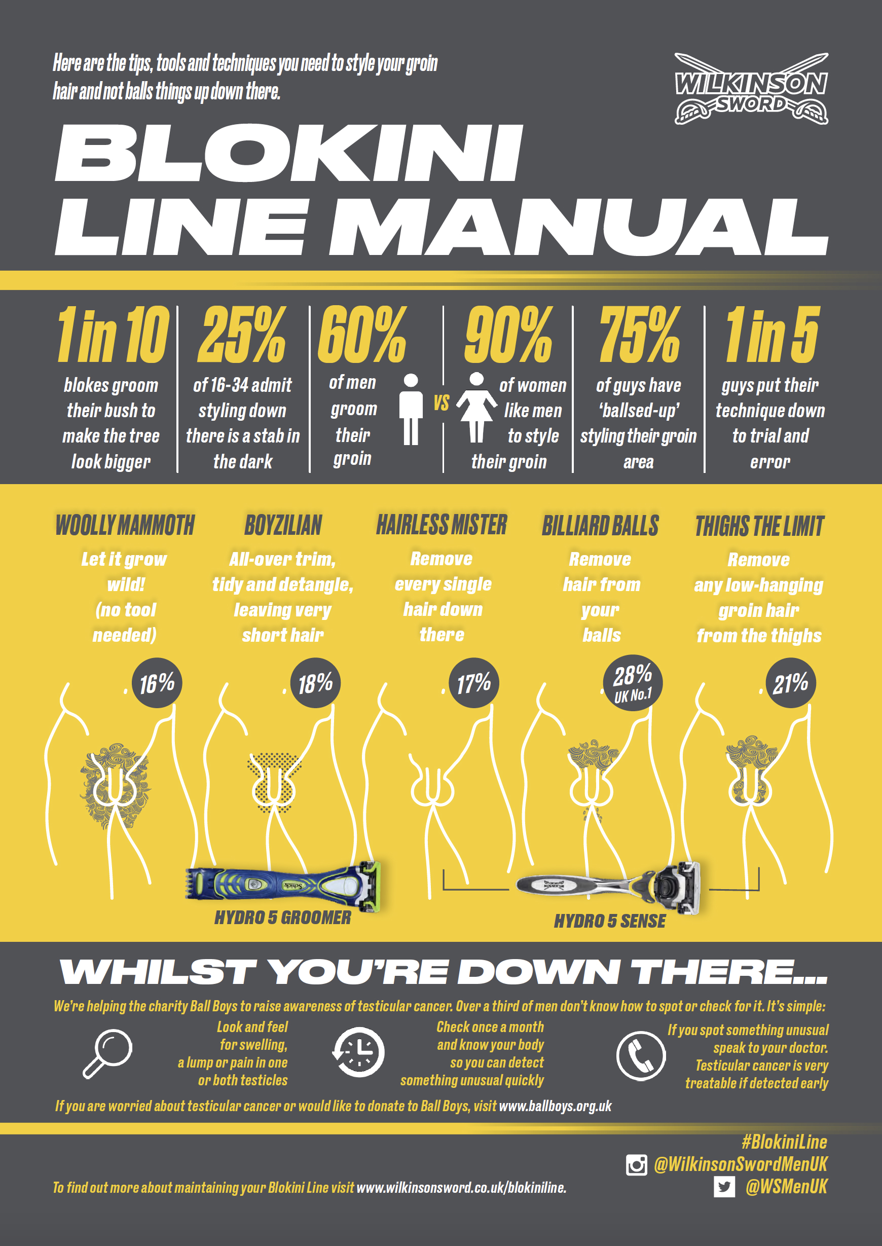 Blokini Line Guide